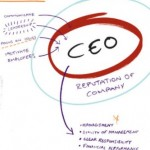 what ceo must do